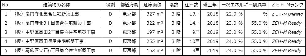 ZEH-M導入計画表